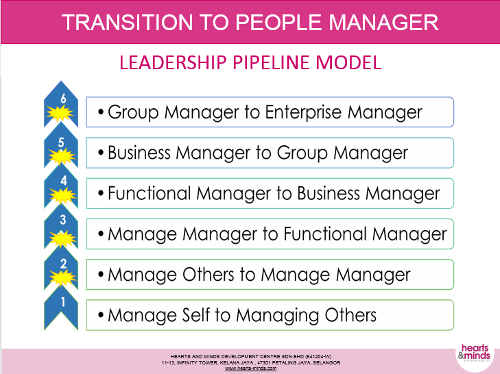 Transition to People Manager.png