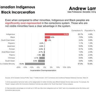 Canadian Indigenous & Black Incarceration