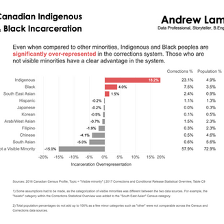 Canadian Indigenous & Black Incarceration