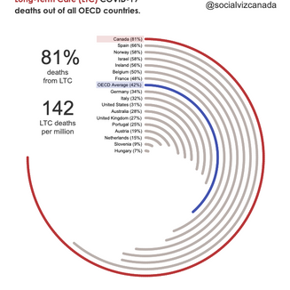 Long-Term Care COVID-19 Deaths OECD Comparison