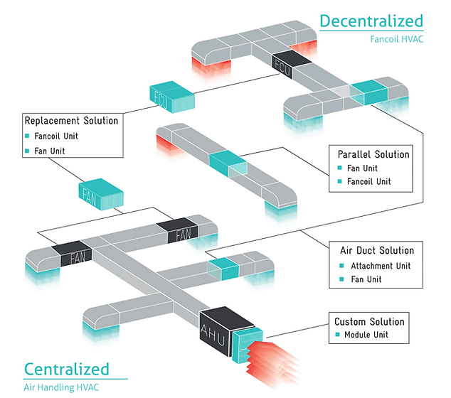 HVAC Configuration