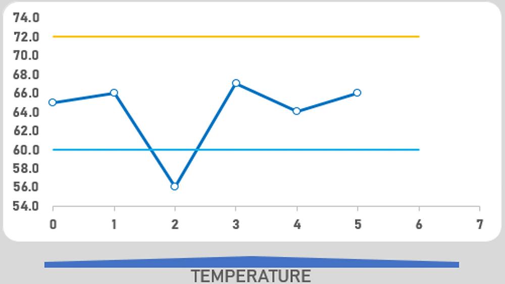 Chart of homebrew data