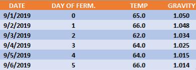 Fermentation data table