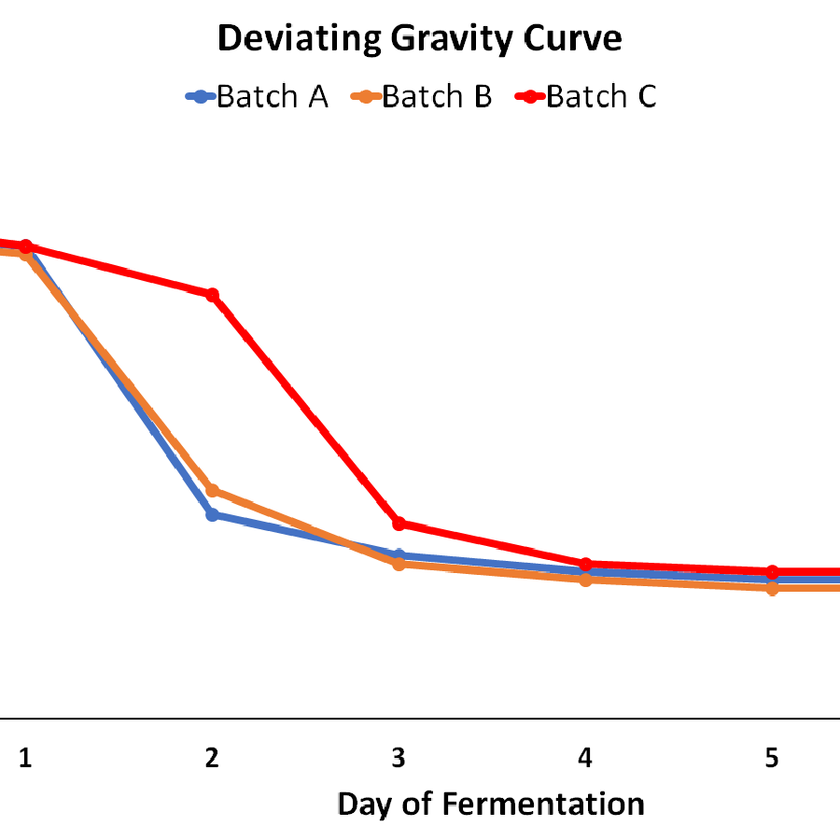 chart with fermentation data for homebrewing