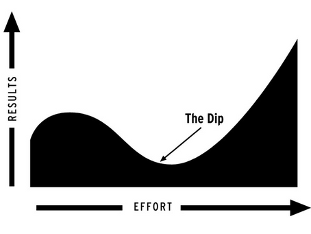 The Dip - The Secret to Breaking Through Barriers and Playing Guitar for Life.