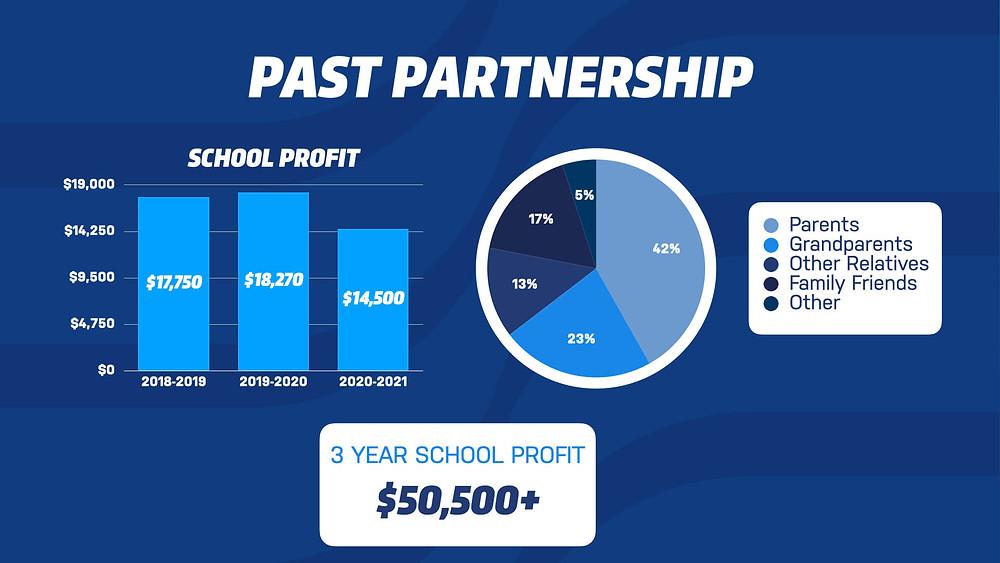 Past Fundraising Partnership Results