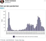 疫情结束?挪威乐观公布低确诊数据