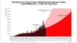 山哥:全国基本传染指数降0.9