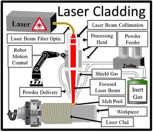 Laser Cladding Process.JPG