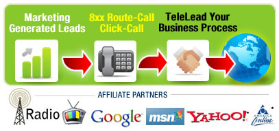 Pay per call marketing, generate tax leads, debt leads.