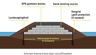 Repairing Levees using EPS Geofoam