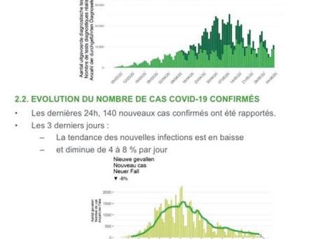 Belgia: Numărul de noi cazuri de infecție cu noul coronavirus aproape dublu față de ieri - 140