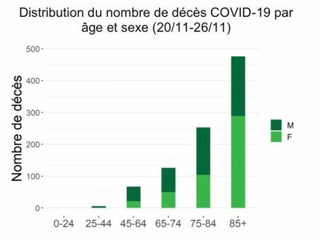 Sub o mie de decese provocate de Covid-19 în intervalul 20-26 noiembrie
