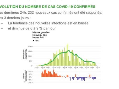 Belgia: Cifre stabile în buletinul epidemiologic zilnic