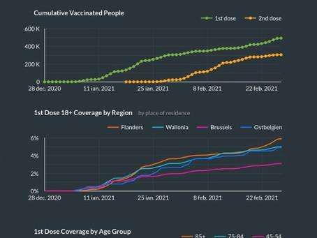 3,3% din populația adultă este imunizată complet împotriva Covid-19
