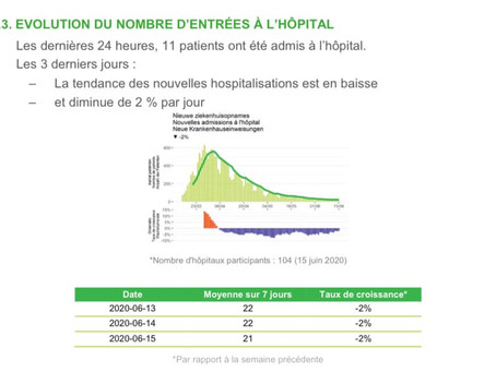 Belgia: Vești excelente: niciun deces în Valonia astăzi!