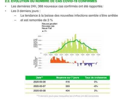 COVID-19: vești excelente astăzi în Belgia - cele mai mici cifre raportate pe principalii indicatori