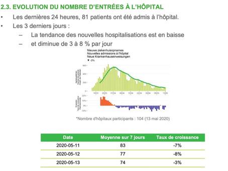 Belgia - numărul bolnavilor din spitale coboară sub 2.000, iar totalul celor vindecați a depășit 14.
