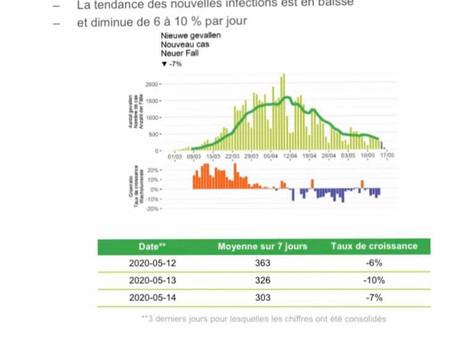 Belgia: Vești excelente astăzi. Cele mai mici cifre la decesele și spitalizările zilnice de la sfârș