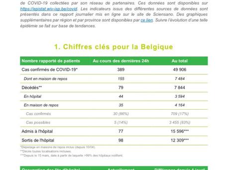 Belgia coboară sub o sută de cazuri zilnice de spitalizări cauzate de coronavirus