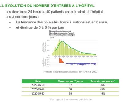 Belgia: Cel mai mic număr de decese zilnice înregistrat de la sfârșitul lunii martie!