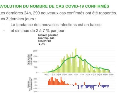 Belgia - ușoară creștere a numărului de infecții cu noul coronavirus