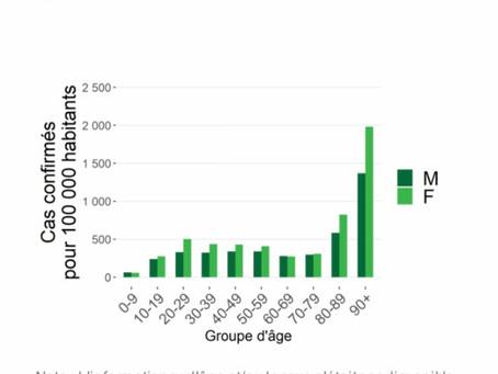 În medie, 2.323 de infecții depistate zilnic în intervalul 21-27 noiembrie