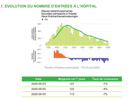 Vești bune și astăzi cu cifre în scădere: spitalizările zilnice sunt sub pragul de 50