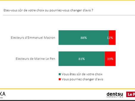 Franța: Fillon reduce distanța față de Macron și Le Pen în cel mai recent sondaj
