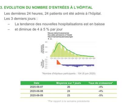 Belgia: Încă o zi cu vești bune și cifre în scădere pentru bilanțul epidemiologic COVID-19