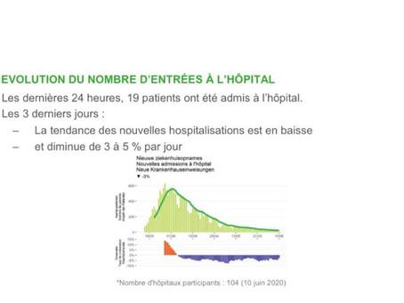 Belgia: Sub 500 de oameni internați în spitalele belgiene și mai puțin de 100 în terapie intensivă