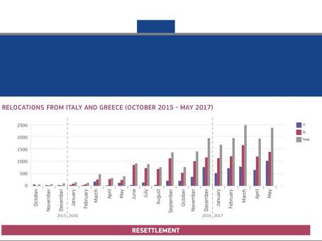 România relochează peste 600 de imigranți. Cehia, Polonia și Ungaria - în procedură de infringement!