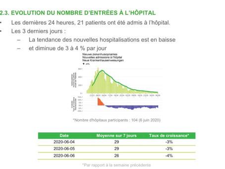 Belgia: Cifrele epidemiologice  zilnice continuă descreșterea constantă
