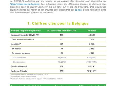 Belgia: numărul deceselor cauzate de coronavirus a scăzut sub 100 pentru prima dată de la sfârșitul