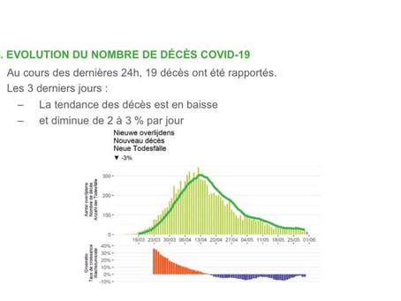 Belgia: Bilanțul zilnic arată cifre în scădere constantă!