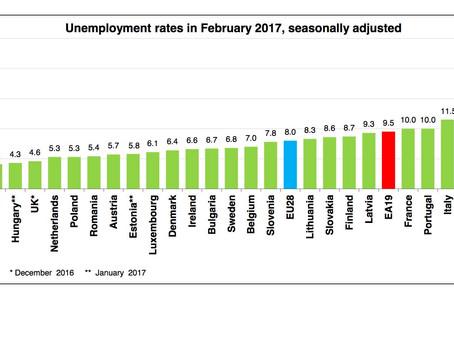 Vești bune de la Bruxelles. România, printre statele cu cea mai mică rată a șomajului din UE
