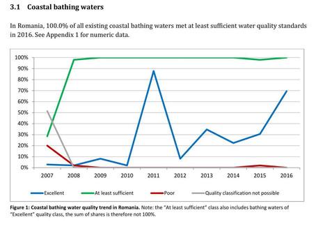 România, printre statele europene cu cea mai curată apă pentru scăldat în sezonul estival