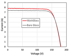 WattGlass IV Chart.png