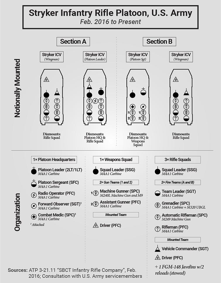 Stryker Platoon Seating Chart