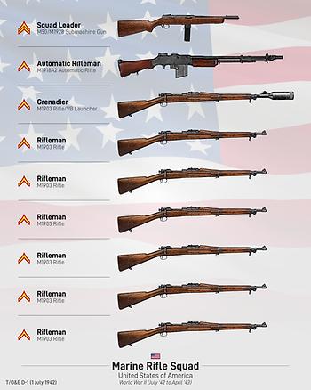 USMC Rifle Squad 1942-01.png