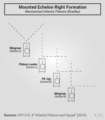 Echelon Right Formation