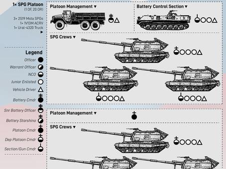 Russian Self-Propelled Howitzer Battery (Modern)