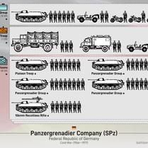 West German Panzergrenadier Company (1966-71)