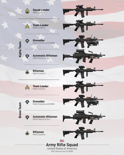 U.S. Army Rifle Squad