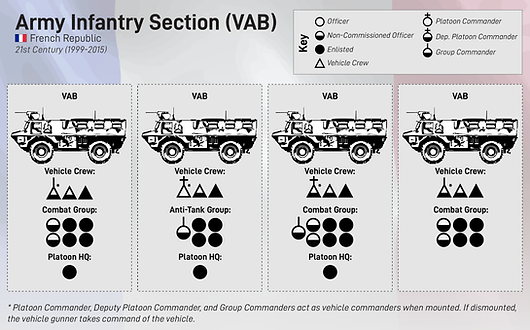 French Mechanized Infantry Platoon graph