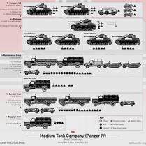 German Medium Tank Company (1944)