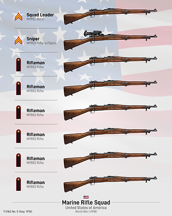 New USMC Rifle Squad 1918-01.png