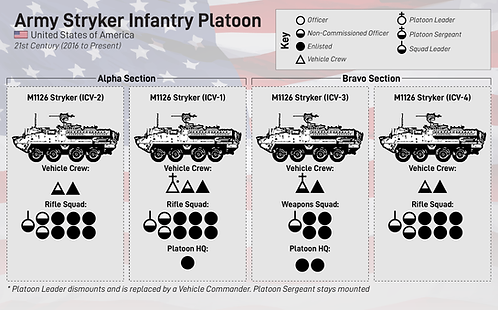 Stryker Infantry Platoon Graphic-01.png