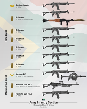 South African Rifle Section