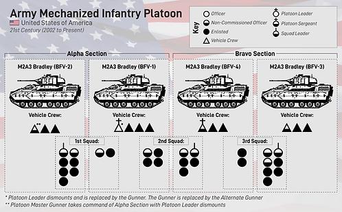 Mechanized Infantry Platoon graphic-01.p